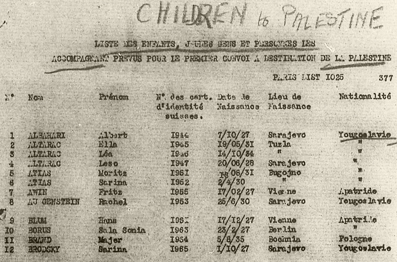 Genealogical Resources on Immigrants to Eretz Yisrael